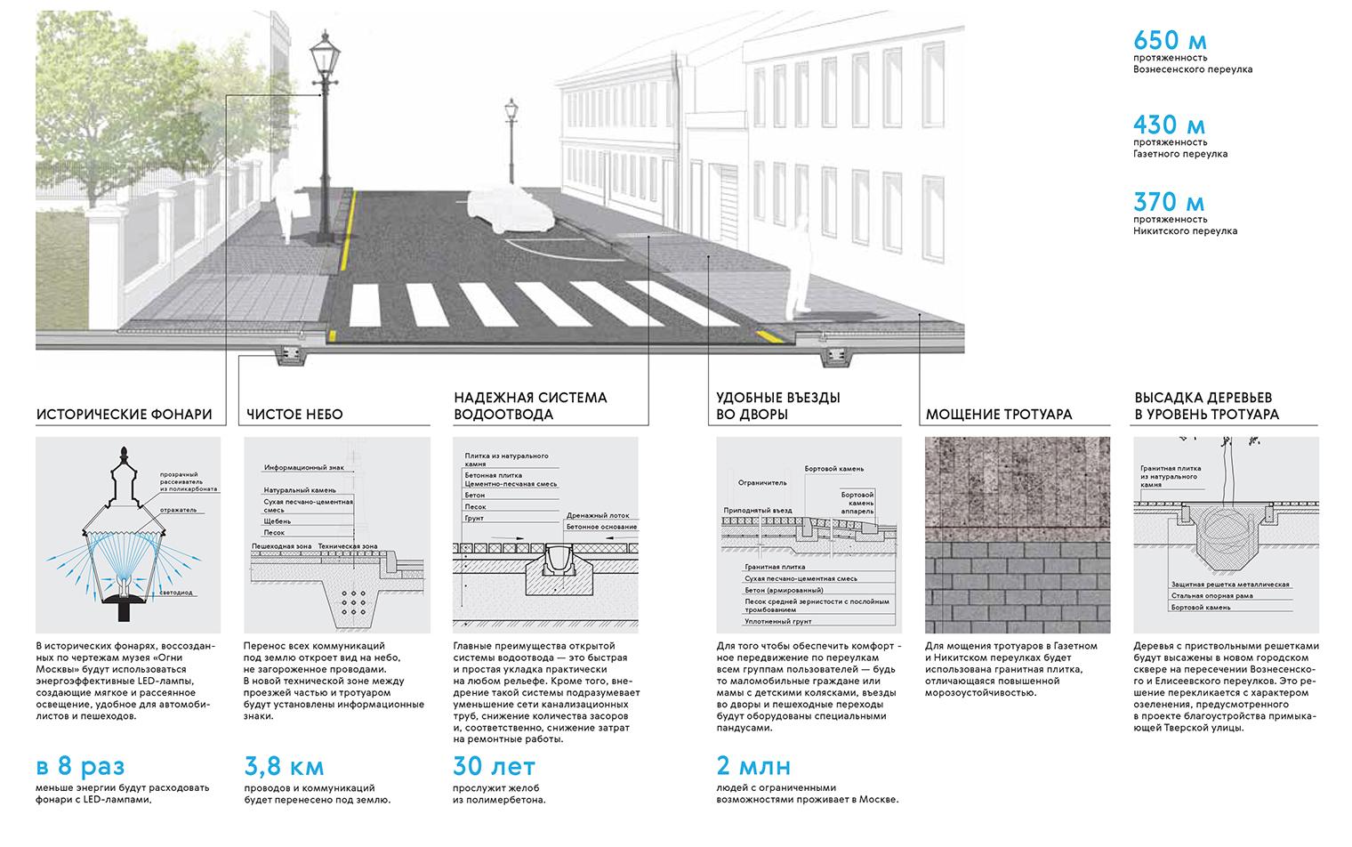 Реконструкция Газетного переулка