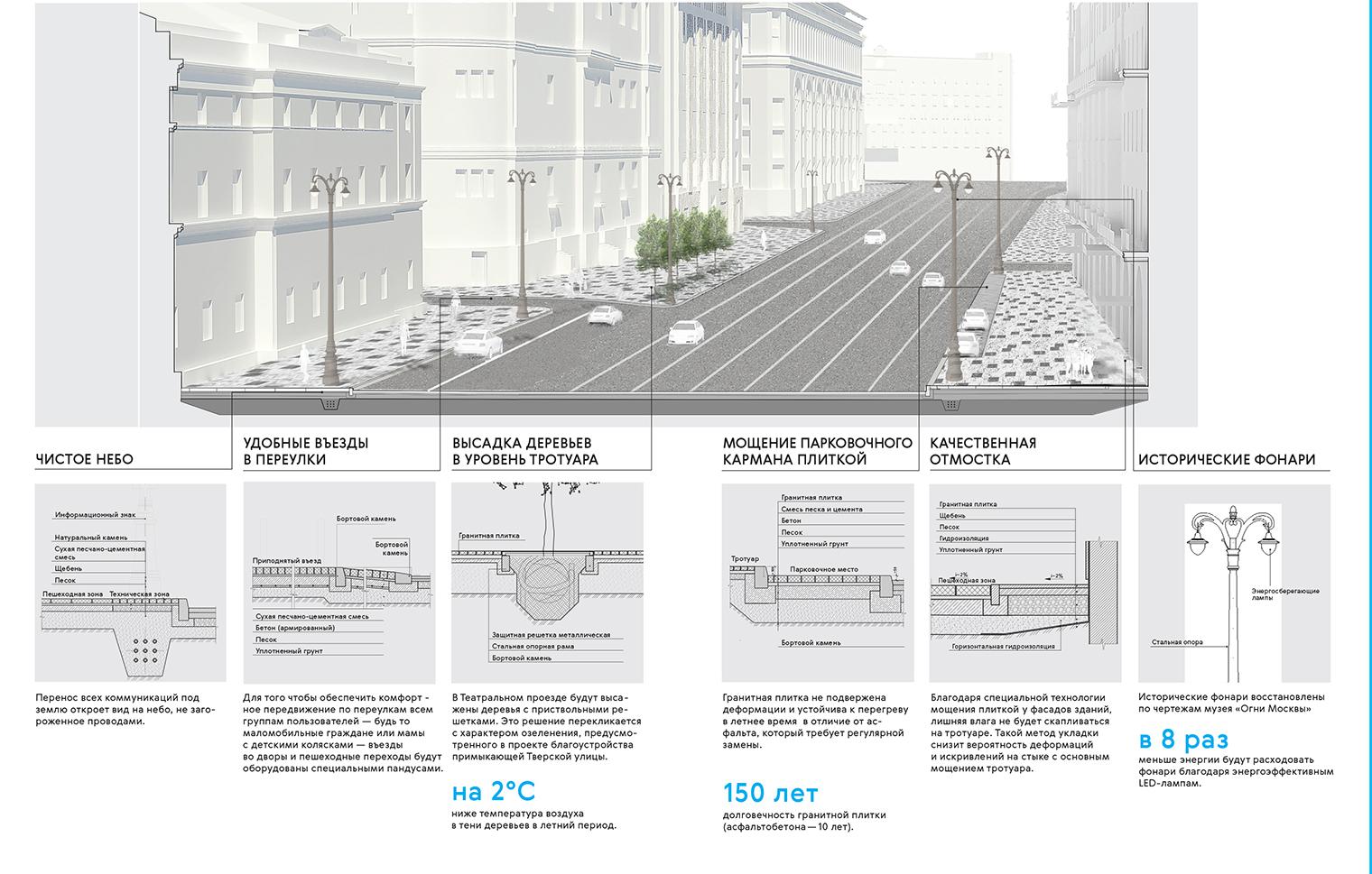 Реконструкция Театральный проезд