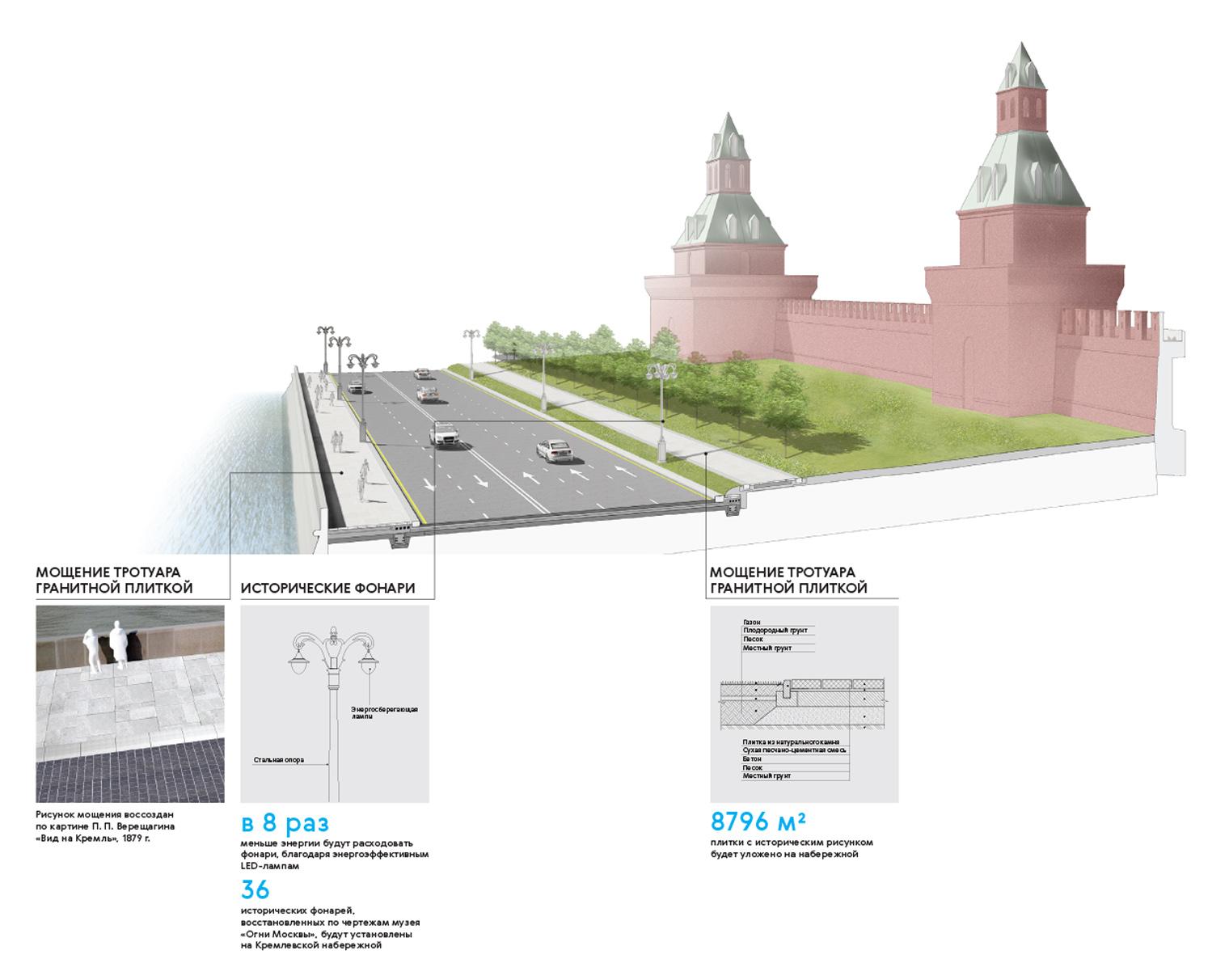 Реконструкция Кремлевской набережной